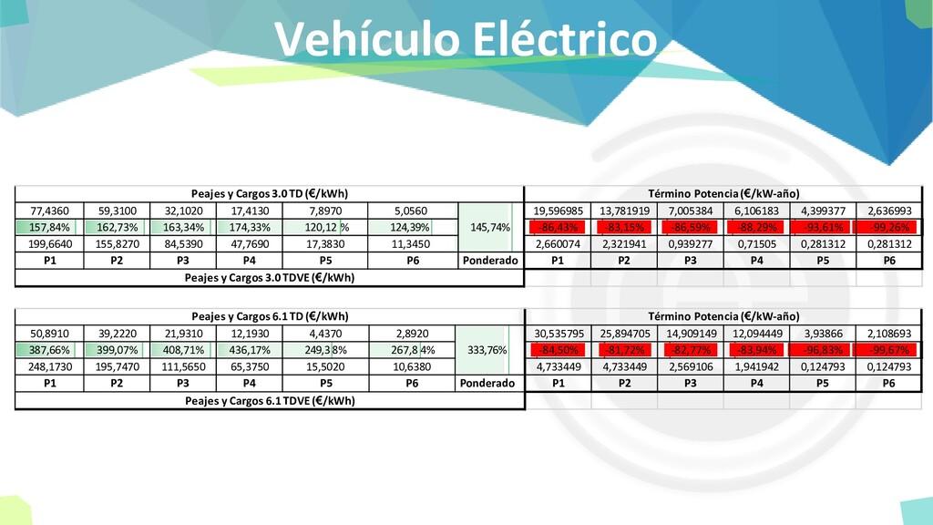 Vehículo Eléctrico 77,4360 59,3100 32,1020 17,4...