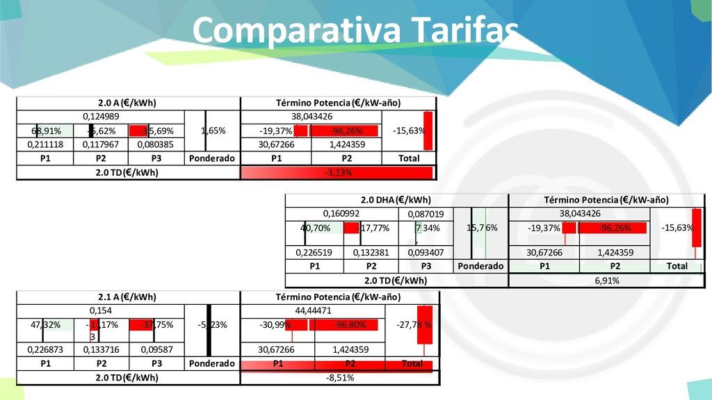 Comparativa Tarifas 68,91% -5,62% -35,69% -19,3...