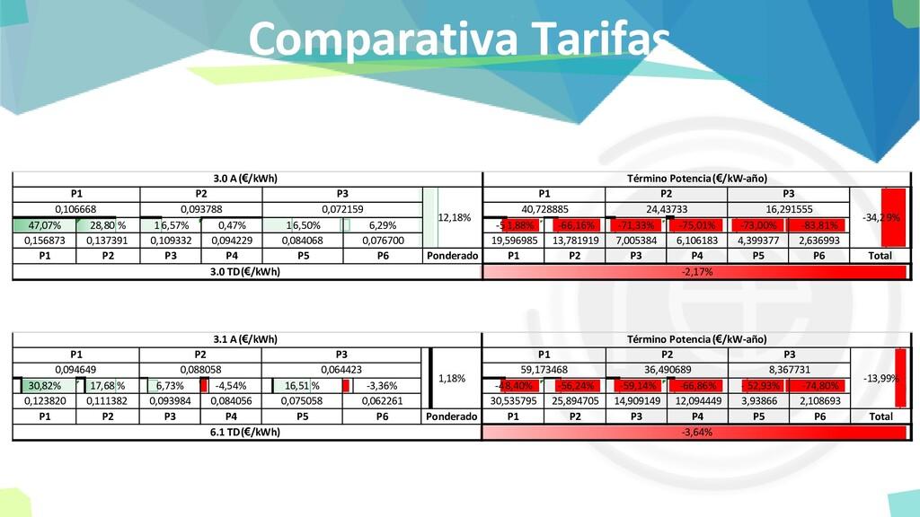 Comparativa Tarifas 47,07% 28,80% 16,57% 0,47% ...
