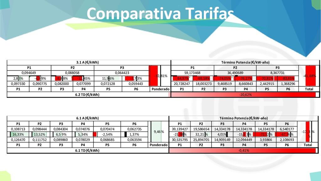 Comparativa Tarifas 2,83% -4,09% -6,88% -12,45%...