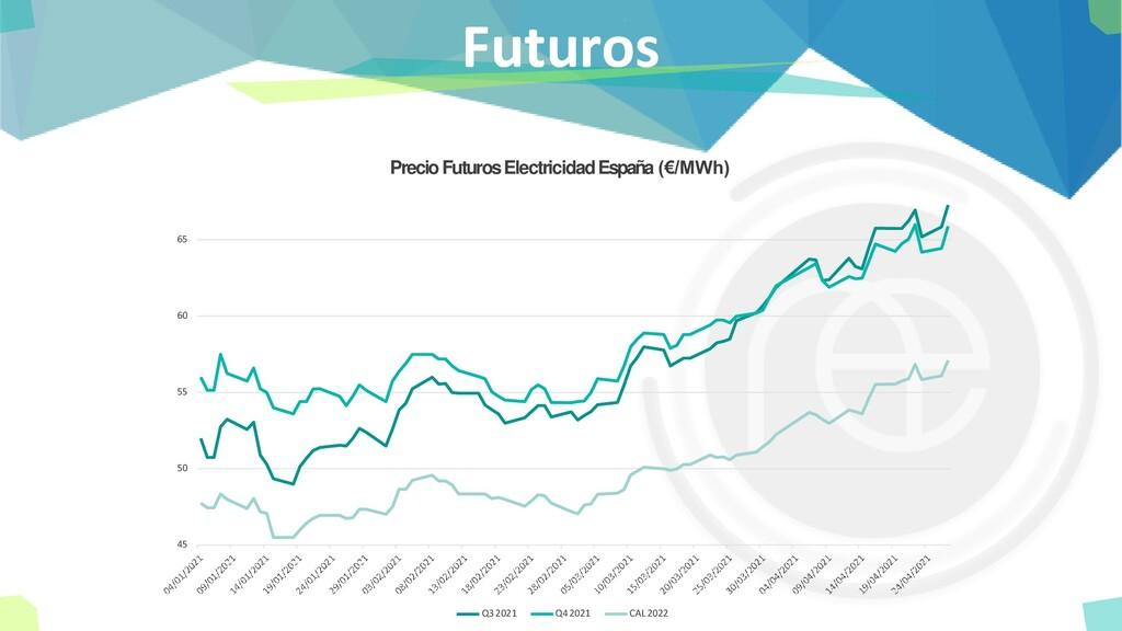Futuros 45 50 55 60 65 Precio Futuros Electrici...