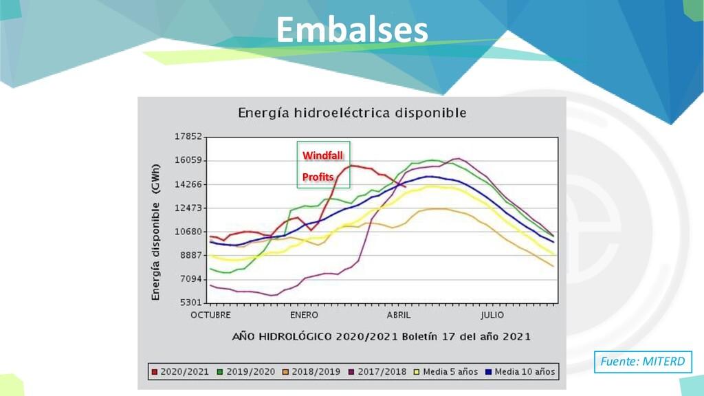 Embalses Fuente: MITERD Windfall Profits