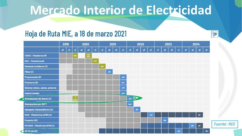Mercado Interior de Electricidad Fuente: REE