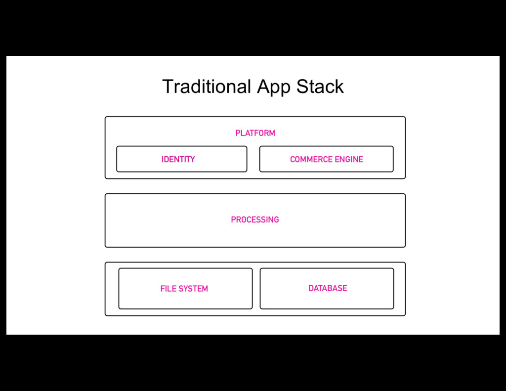 Traditional App Stack