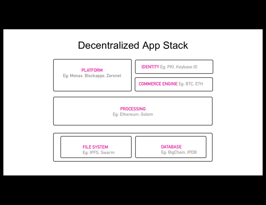Decentralized App Stack