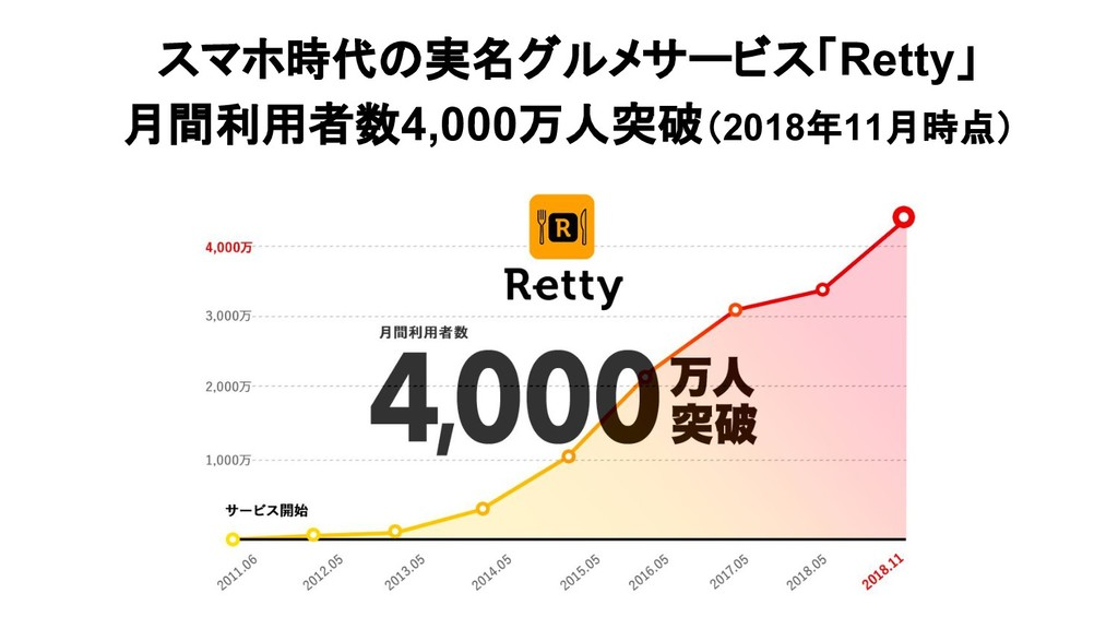 スマホ時代の実名グルメサービス「Retty」 月間利用者数4,000万人突破(2018年11月...