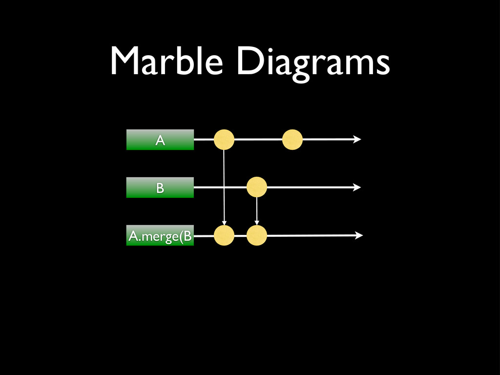 A B A.merge(B Marble Diagrams