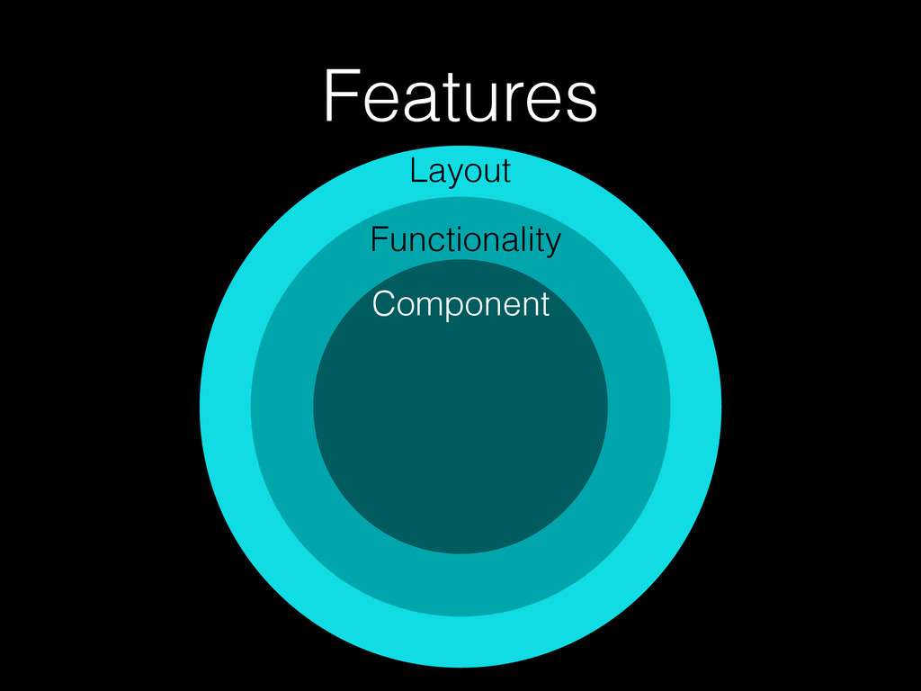 Layout Features Functionality Component