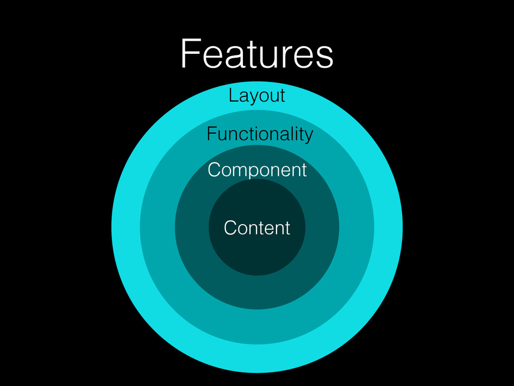 Layout Features Functionality Component Content