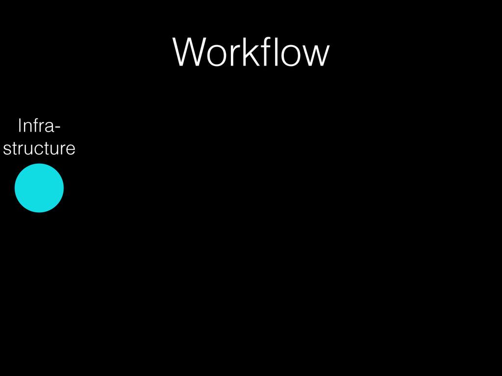 Workflow Infra- structure