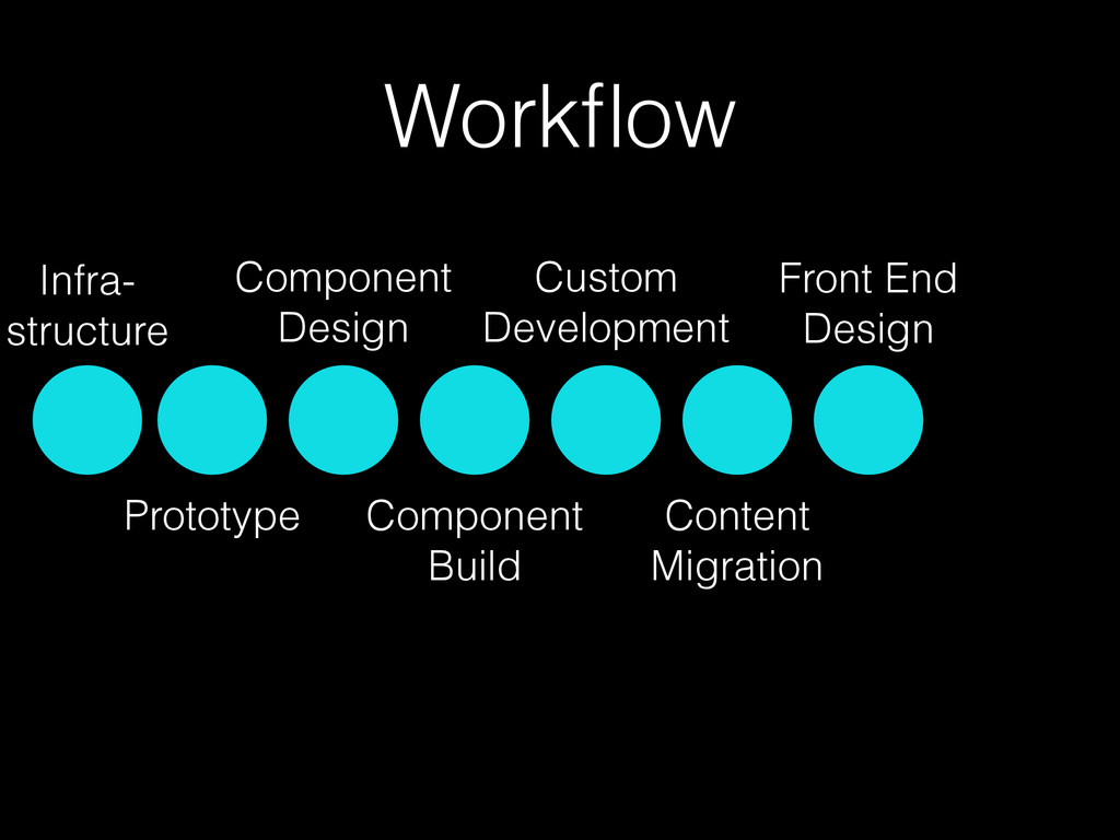 Workflow Prototype Component Design Component Bu...
