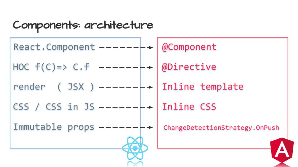 Components: architecture HOC f(C)=> C.f @Direct...