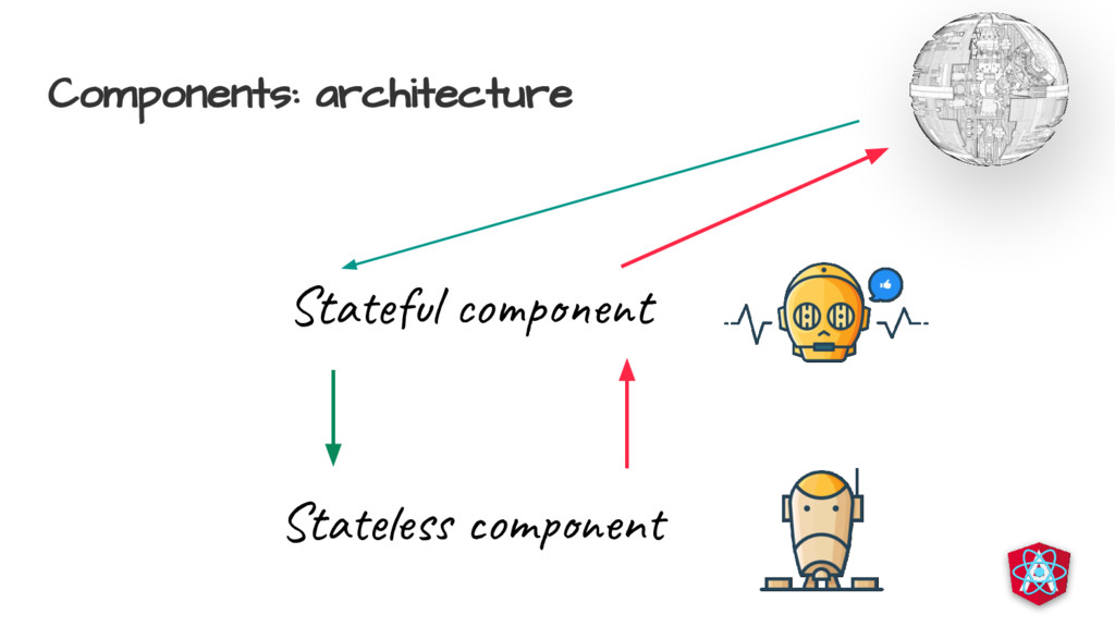 Components: architecture Sta s om n Sta l o p t