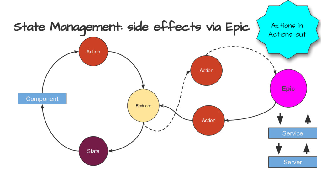 State Management: side effects via Epic Compone...