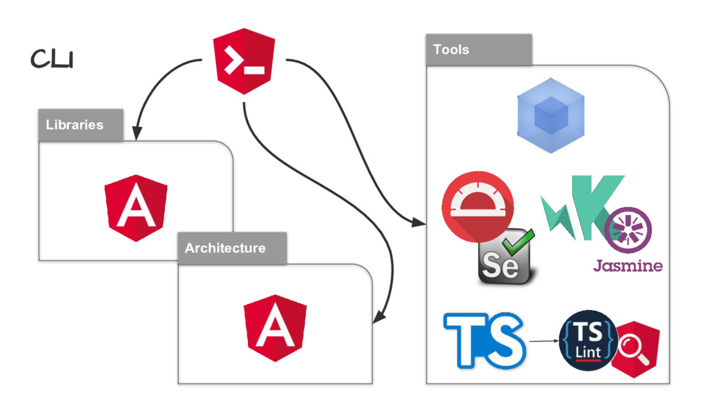 CLI Tools Libraries Architecture