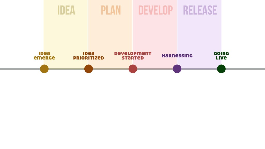idea PLAN DEVelop RELEASE going live harnessing...