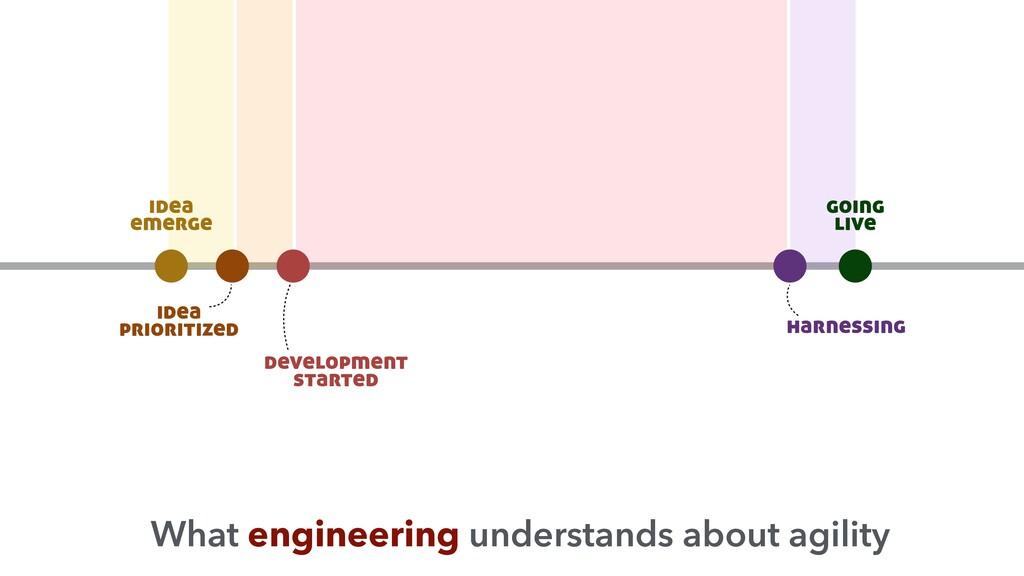 idea prioritized development started harnessing...