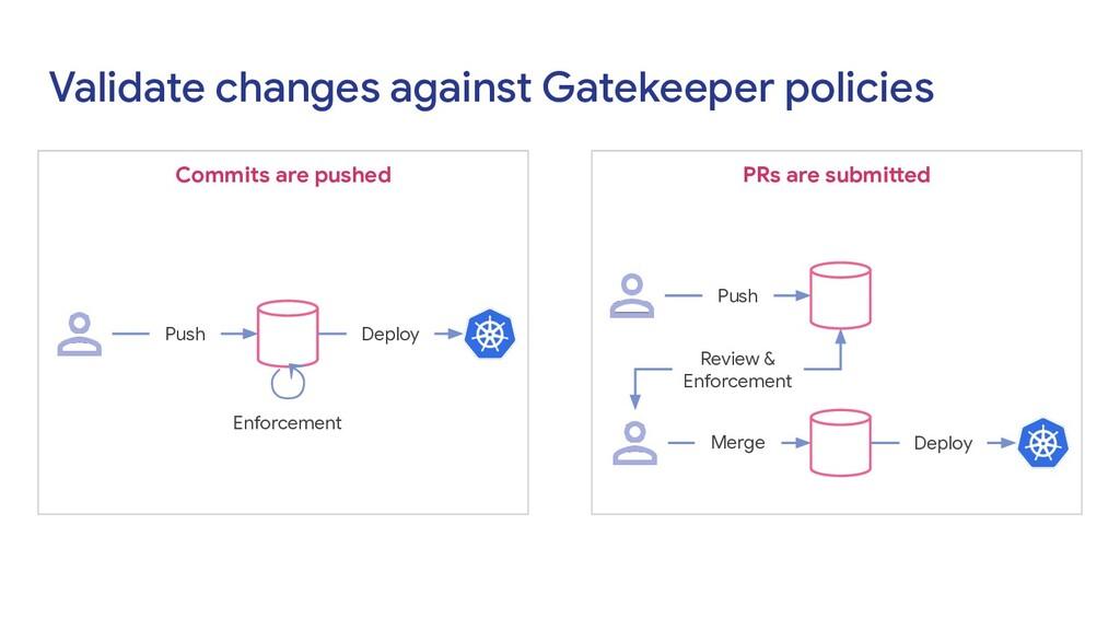 Validate changes against Gatekeeper policies Co...