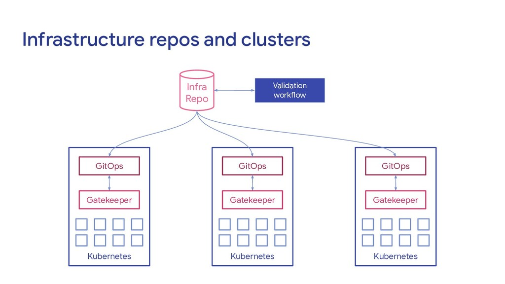 Infrastructure repos and clusters Infra Repo Ku...
