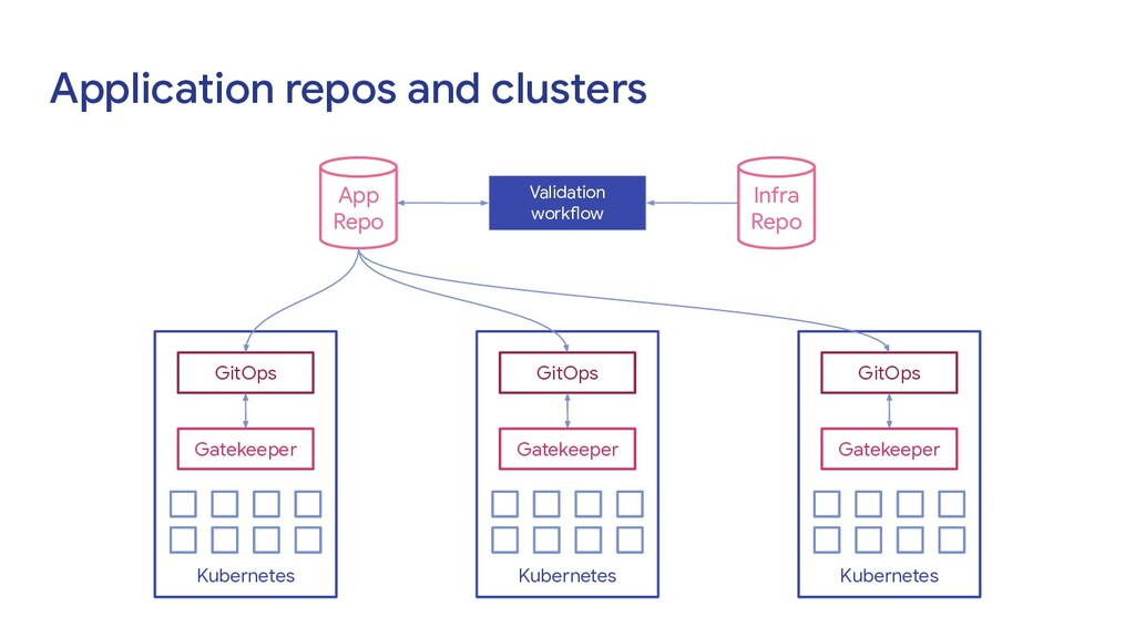 Application repos and clusters App Repo Kuberne...