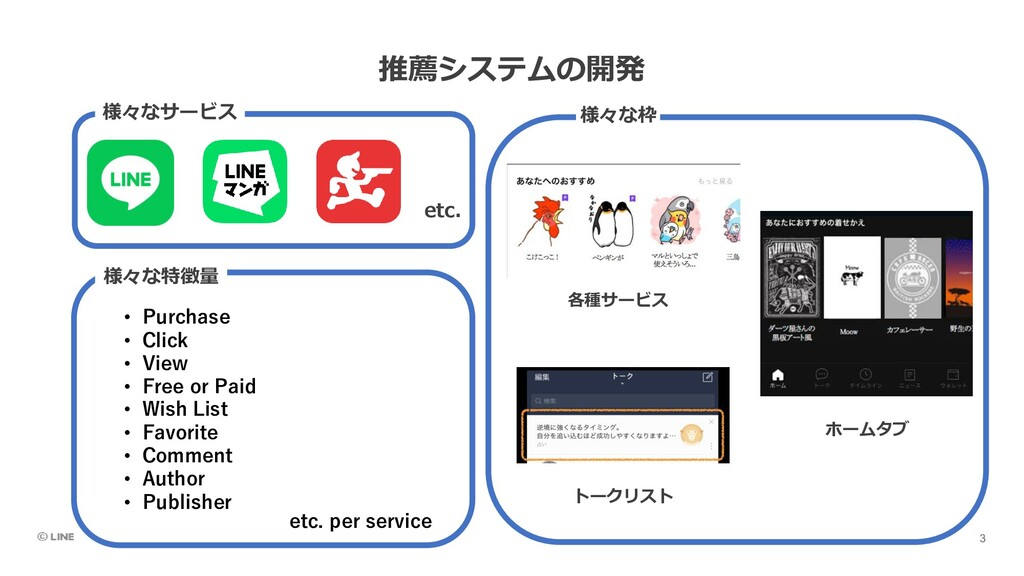 推薦システムの開発 etc. 様々なサービス 様々な枠 様々な特徴量 • Purchase •...