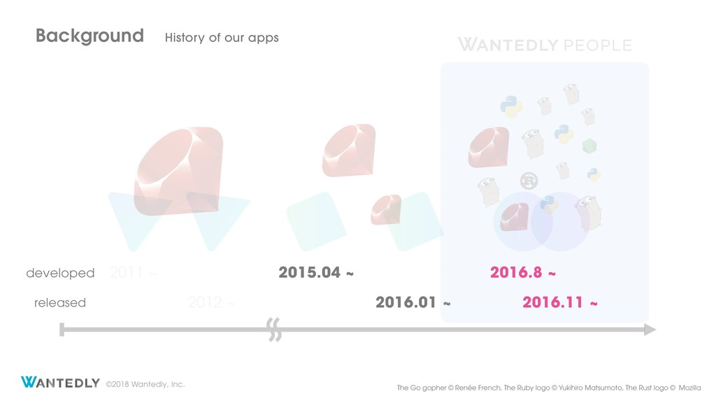 ©2018 Wantedly, Inc. Background History of our ...
