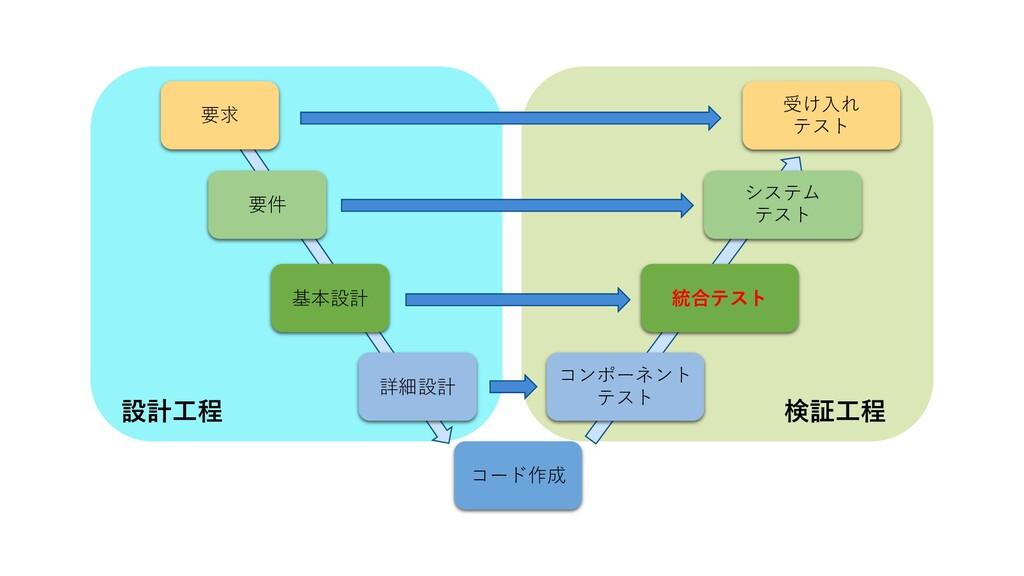 要求 要件 基本設計 詳細設計 コード作成 コンポーネント テスト 統合テスト システム テス...