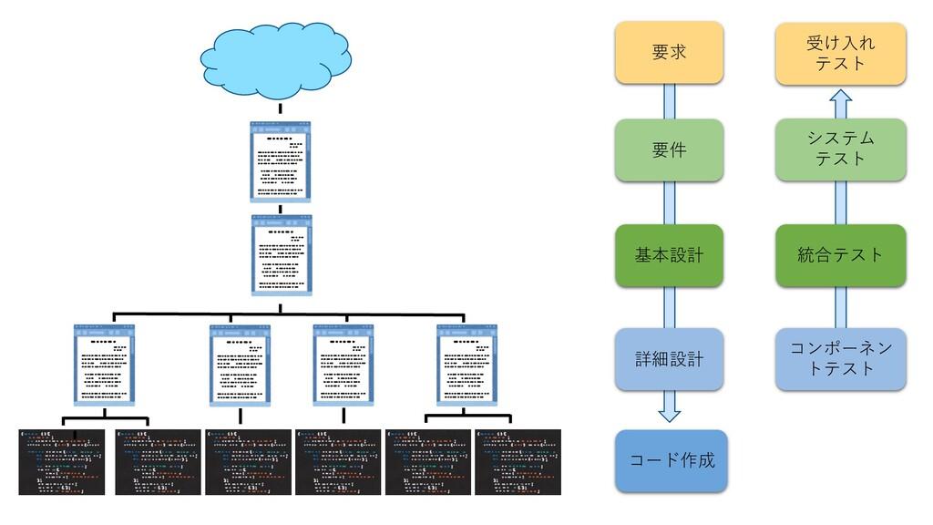 要求 要件 基本設計 詳細設計 コード作成 コンポーネン トテスト 統合テスト システム テス...