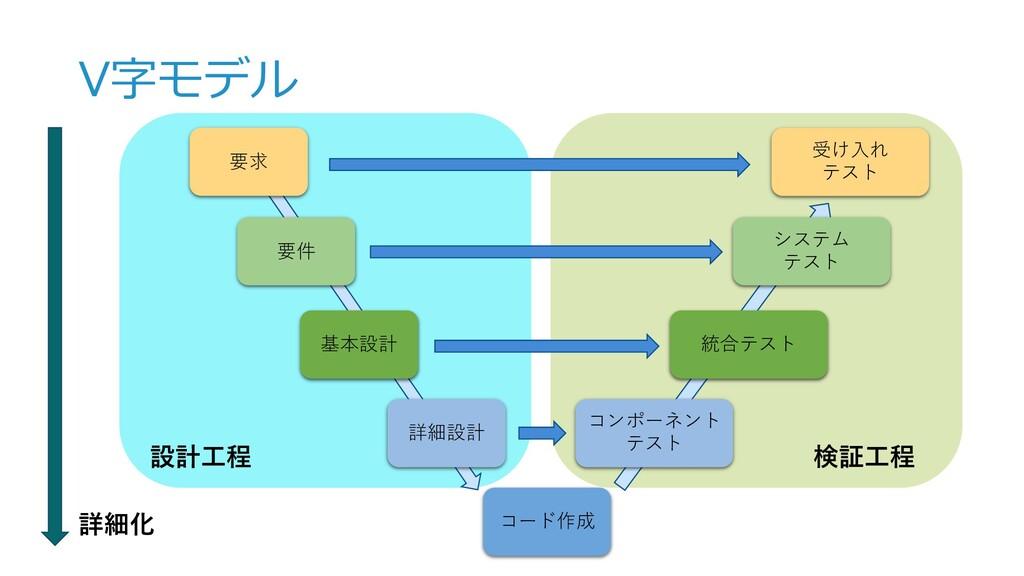 V字モデル 要求 要件 基本設計 詳細設計 コード作成 コンポーネント テスト 統合テスト シ...