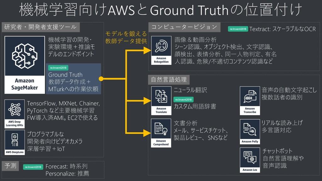 自然言語処理 機械学習向けAWSとGround Truthの位置付け 文書分析 メール、サービ...