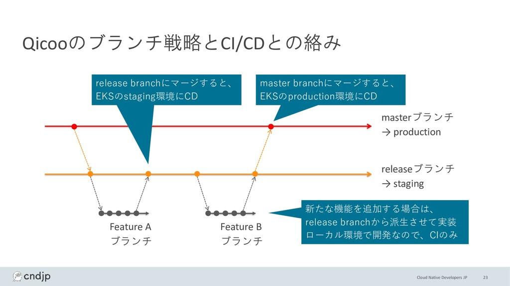 Cloud Native Developers JP 23 Qicooのブランチ戦略とCI/C...