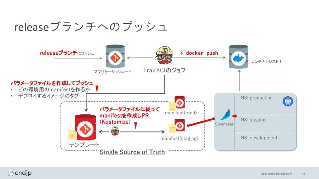 Cloud Native Developers JP 24 releaseブランチへのプッシュ...