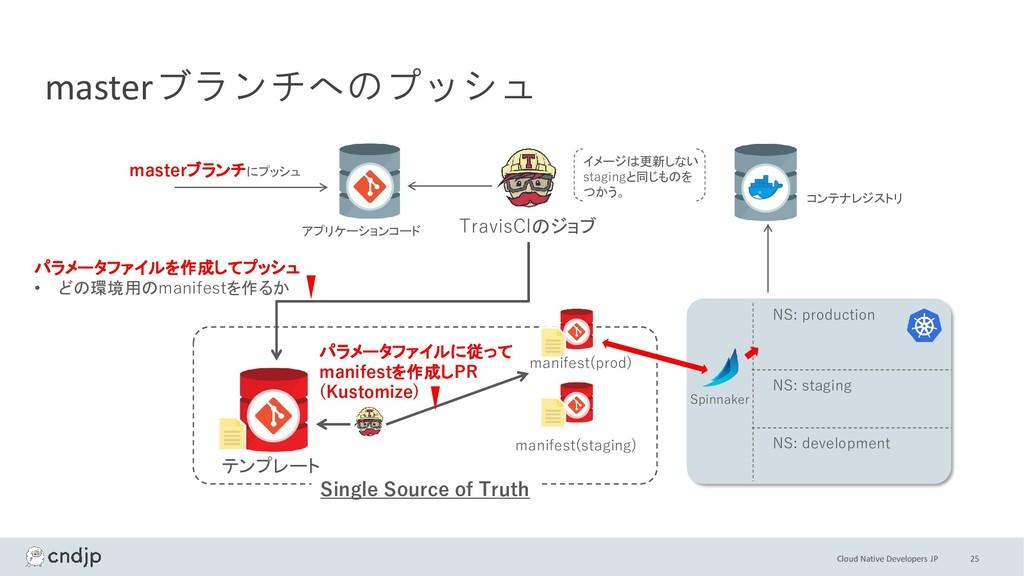 Cloud Native Developers JP 25 masterブランチへのプッシュ ...