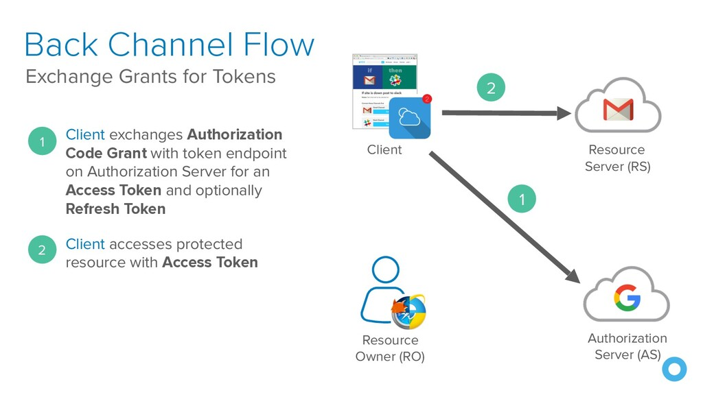 Back Channel Flow Exchange Grants for Tokens Re...