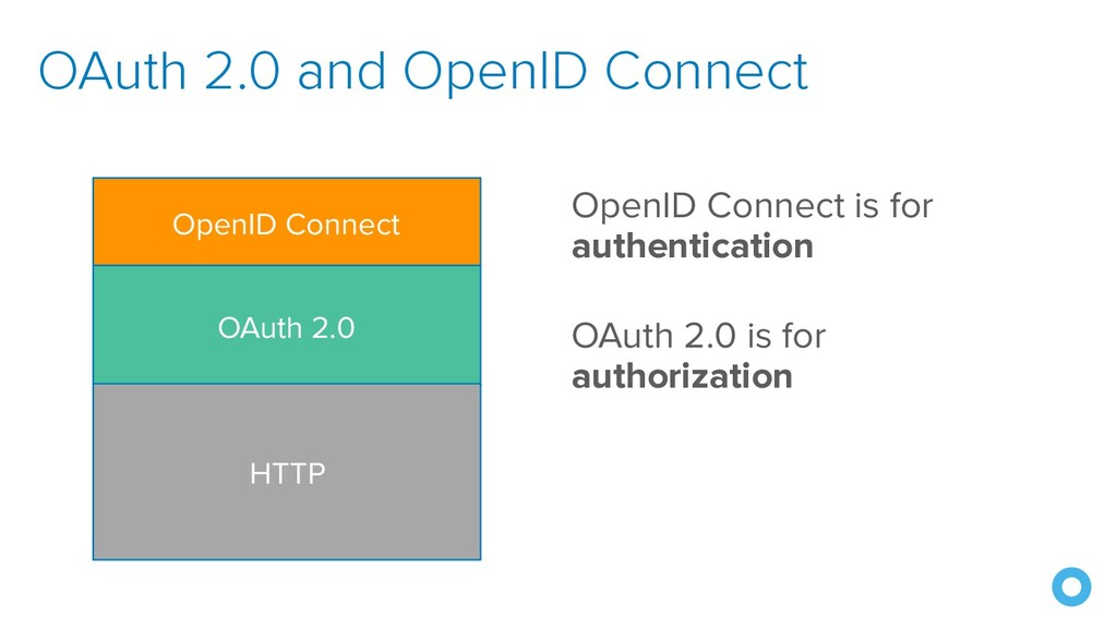 OAuth 2.0 and OpenID Connect OpenID Connect is ...