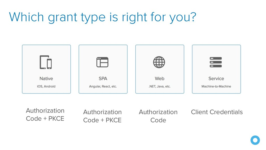 Which grant type is right for you? Authorizatio...
