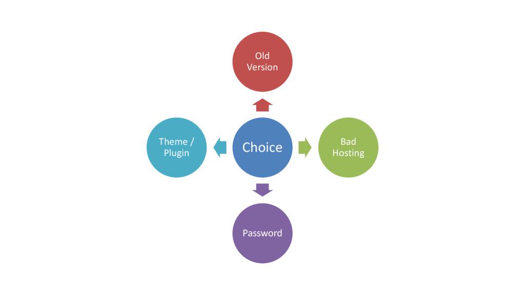 Choice Old Version Bad Hosting Password Theme /...