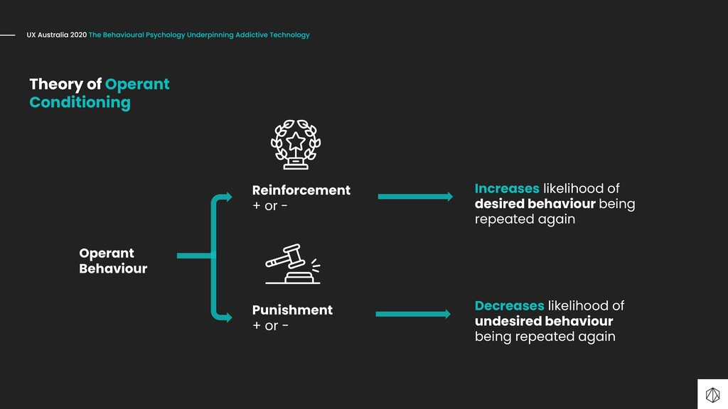 Operant Behaviour Reinforcement + or - Punishme...