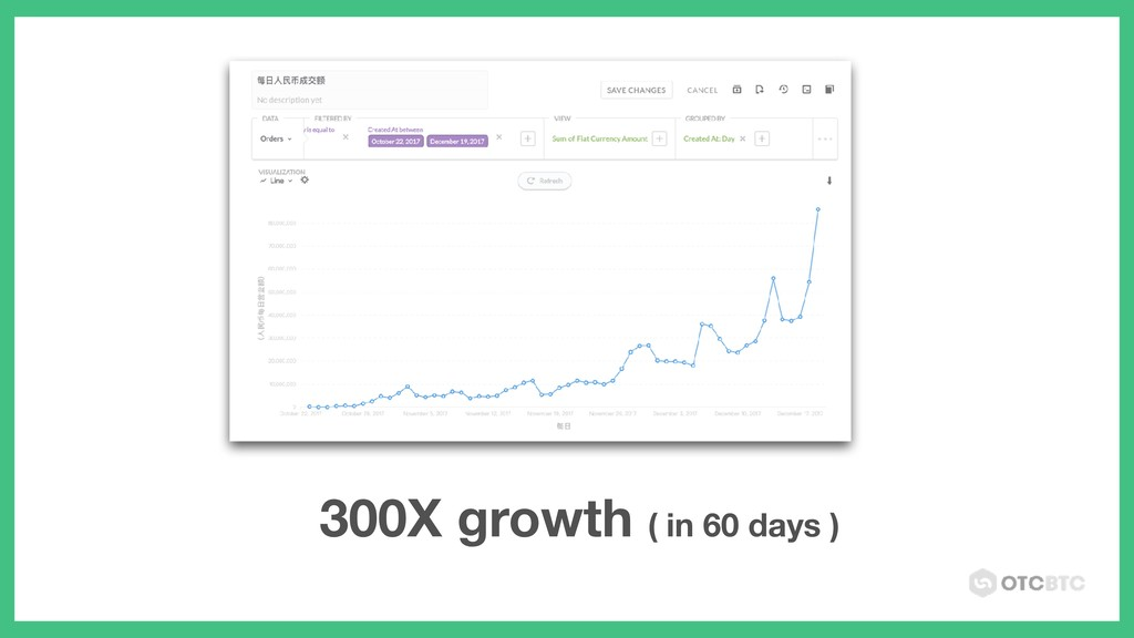300X growth ( in 60 days )