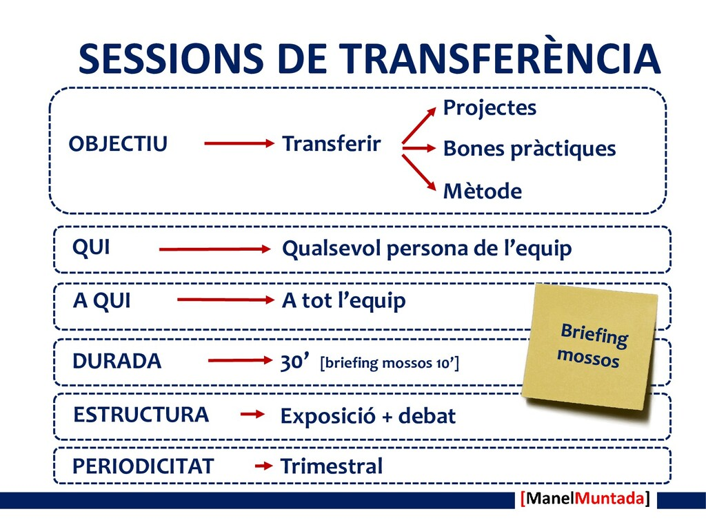 SESSIONS DE TRANSFERÈNCIA OBJECTIU Transferir P...