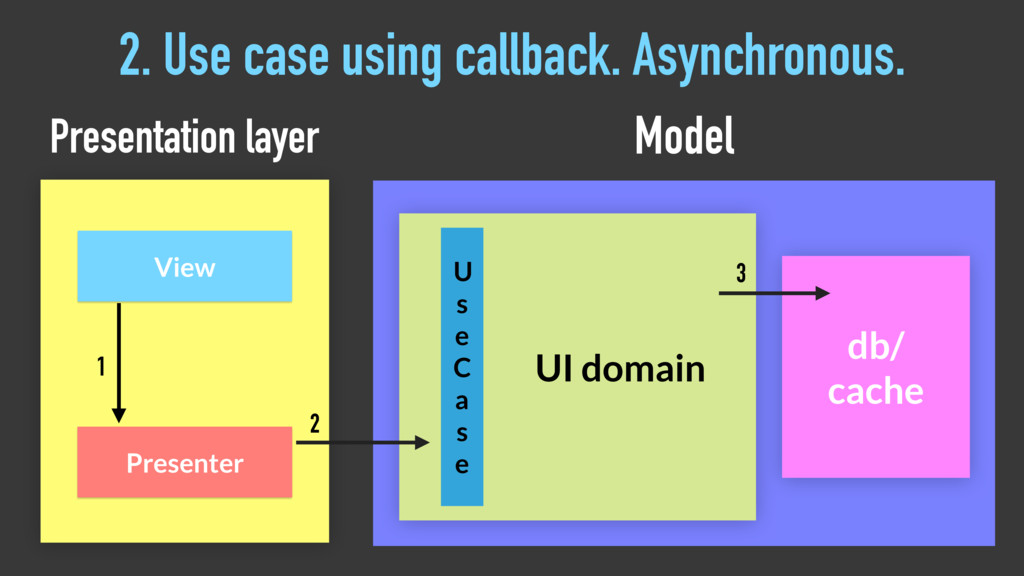 2. Use case using callback. Asynchronous. 2 Pre...