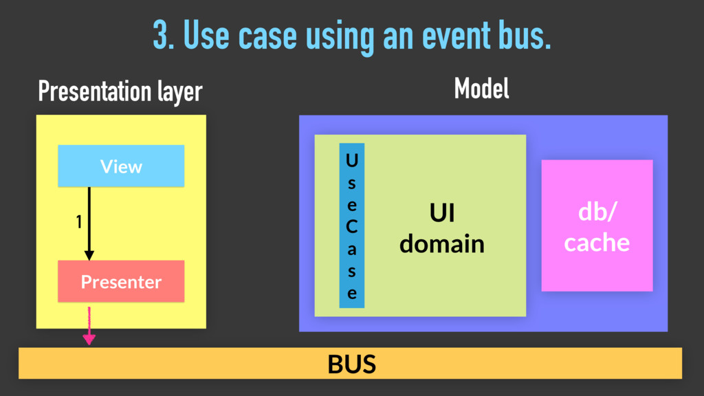 3. Use case using an event bus. Presenter View ...