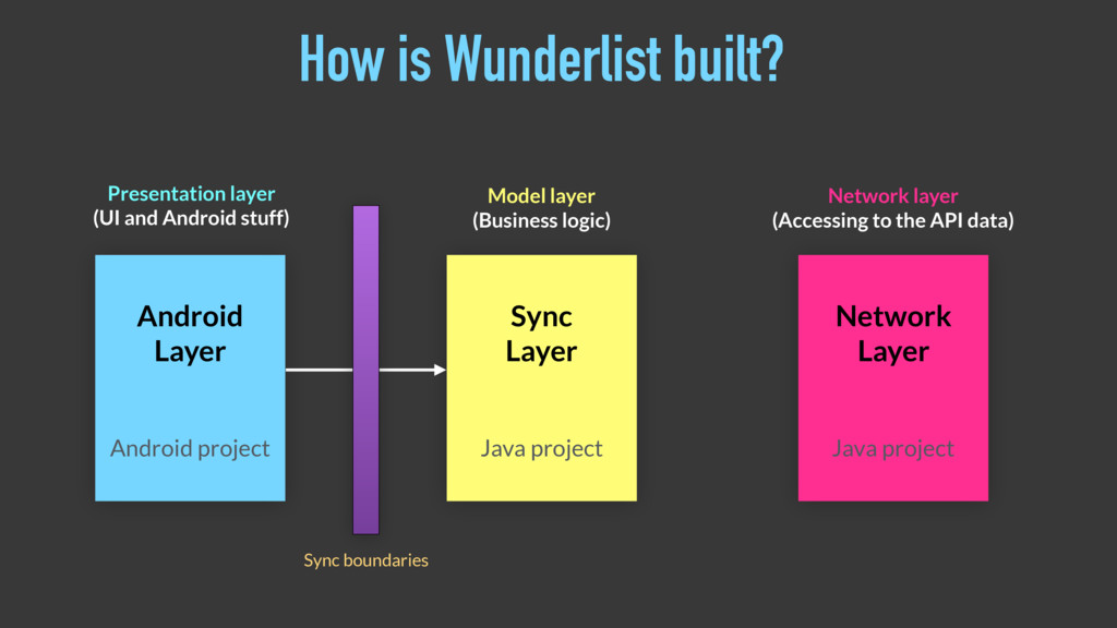 How is Wunderlist built? Android Layer Presenta...
