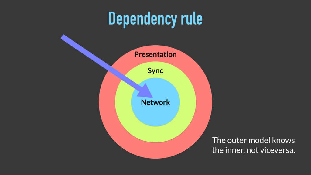 Presentation Sync Network Dependency rule The o...