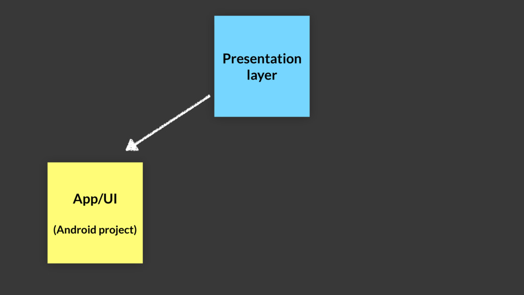 Presentation layer App/UI (Android project)