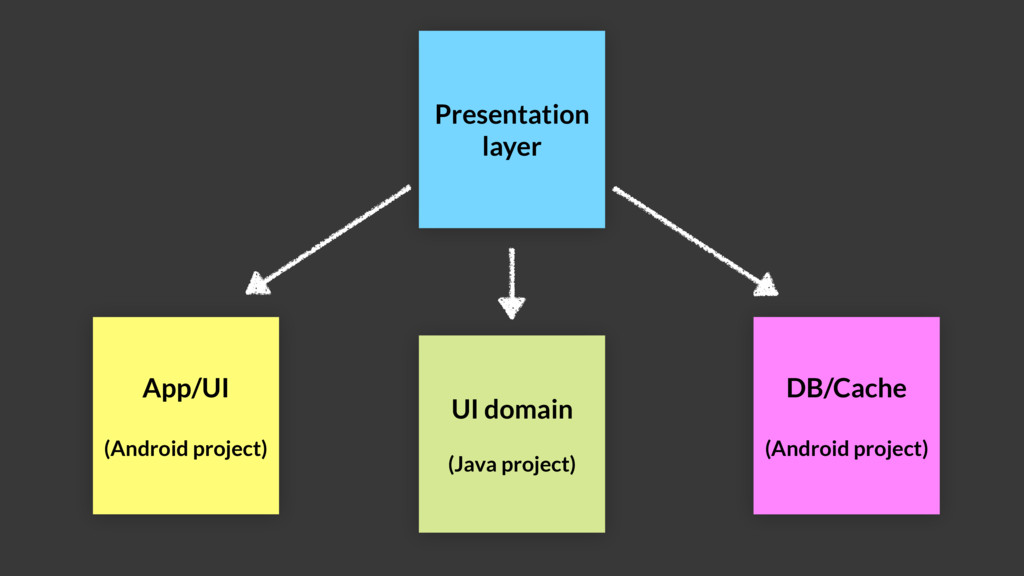 Presentation layer App/UI (Android project) UI ...
