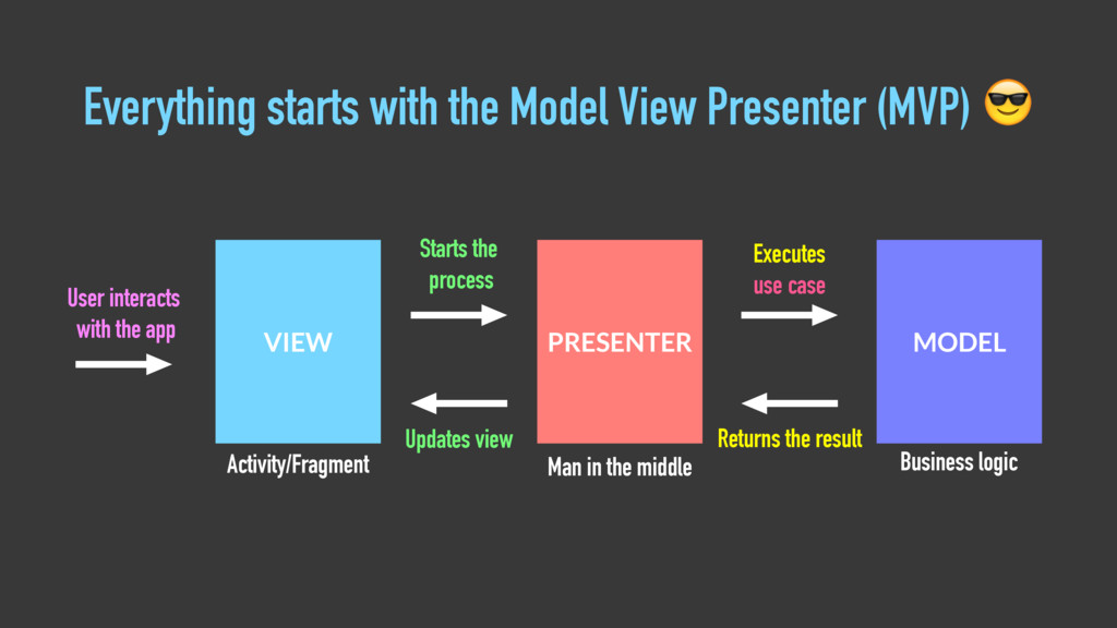 VIEW Activity/Fragment PRESENTER Man in the mid...