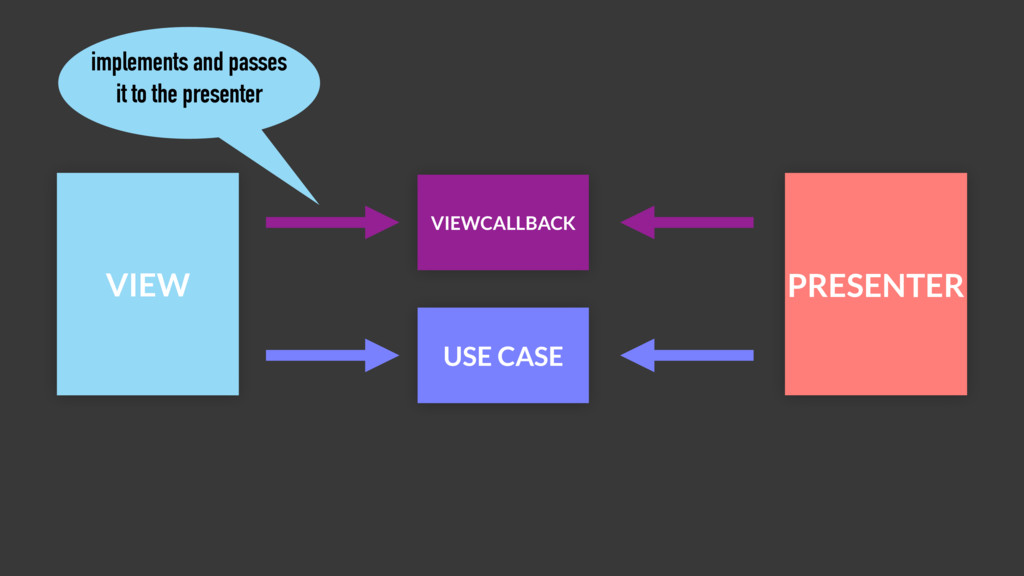 VIEW PRESENTER VIEWCALLBACK USE CASE implements...