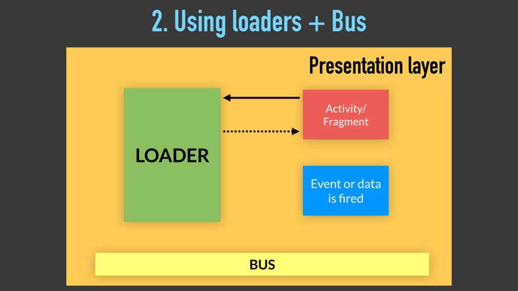 LOADER Activity/ Fragment BUS Event or data is ...