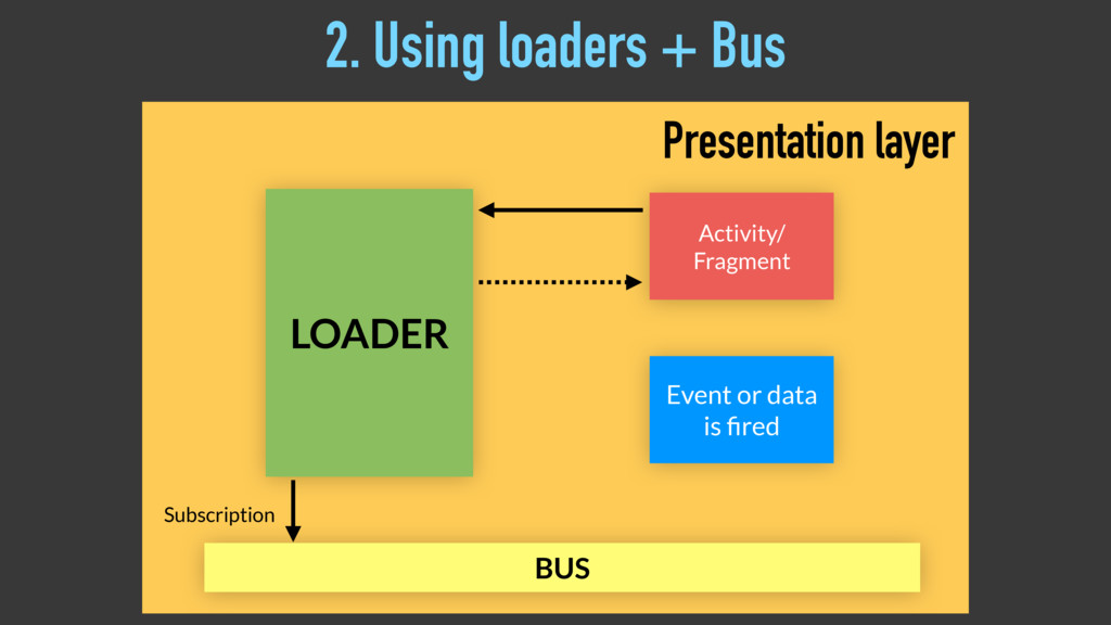 LOADER Activity/ Fragment BUS Subscription Even...